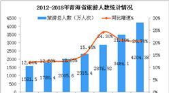 2018年青海省旅游数据统计:实现旅游收入466.3亿元  累计增长22.2%(图)