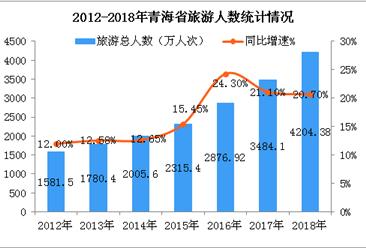 2018年青海省旅游數據統計:實現旅游收入466.3億元  累計增長22.2%(圖)