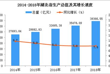 2018年湖北统计公报:GDP总量39366.55亿 常住人口5917万(附图表)