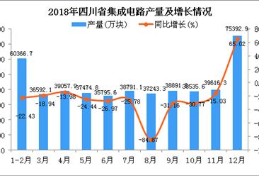 2018年四川省集成电路产量为477758.1万块 同比下降37.94%