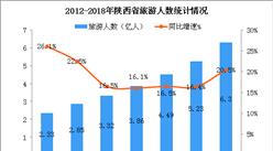 2018年陕西省旅游数据统计:全年收入增长24.5%(图)