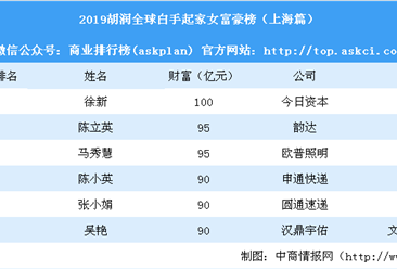 2019胡润全球白手起家女富豪榜(上海篇):韵达陈立英等6人上榜(附榜单)