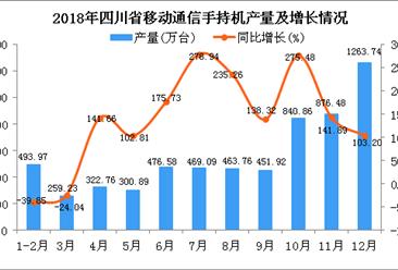 2018年四川省手机产量为6219.28万台 同比增长89.77%