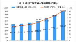 2018年福建省旅游总收入超6600亿元  大幅增长30.5%(图)