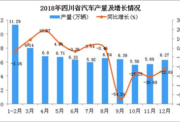 2018年四川省汽车产量为75.52万辆 同比下降14.14%