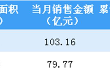 2019年2月中国金茂销售简报:销售金额同比减少43%(附图表)