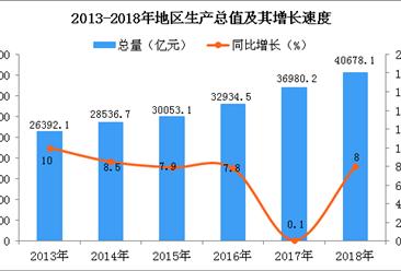 2018年四川统计公报:GDP总量40678.1亿(附图表)