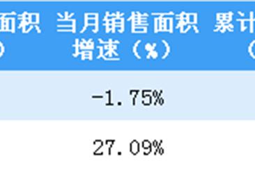 2019年2月金地集团销售简报:签约金额同比上涨51%(附图表)