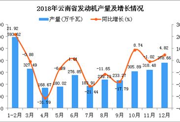 2018年云南省发动机产量为3205.99万千瓦 同比下降2.38%