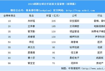 2019胡润全球白手起家女富豪榜(深圳篇) :9人上榜(附榜单)