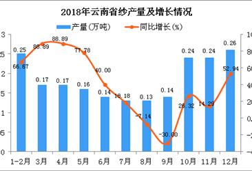2018年云南省纱产量为2.03万吨 同比增长31.82%