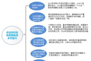 河南省发文优先发展农业农村扎实推进乡村振兴  不断深化农村改革(附政策全文)