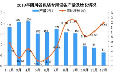 2018年四川省包装专用设备产量及增长情况分析(图)