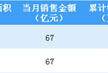 2019年1-2月绿城中国销售简报:销售金额同比减少15%(附图表)