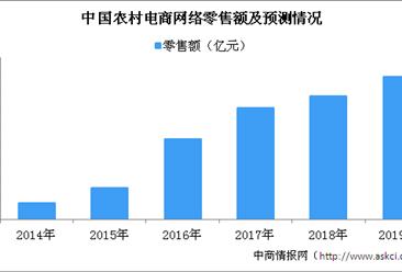 2018年全国农村网络零售额达1.37万亿元 同比增长30.4%
