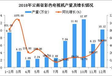 2018年云南省彩色电视机产量为70.73万台 同比增长114.72%