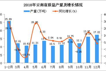 2018年云南省原盐产量为155.1万吨 同比增长4.44%