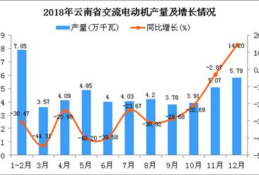 2018年云南省交流电动机产量为51.14万千瓦 同比下降26.62%