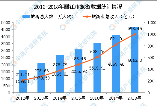 2018年丽江市旅游人数超4600万 实现旅游收入近1