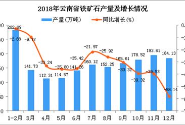 2018年云南省铁矿石产量为1826.2万吨 同比下降32.75%