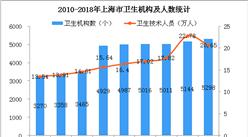 2018年上海市医疗数据统计:全市医疗卫生机构达5298所(附图表)