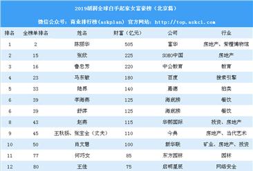2019胡润全球白手起家女富豪榜(北京篇):陈丽华第一(附榜单)