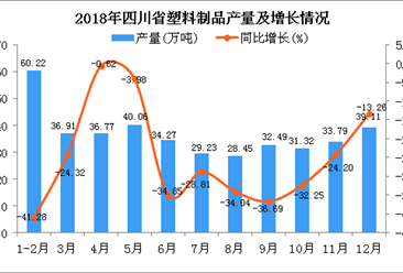 2018年四川省塑料制品产量同比下降27.33%