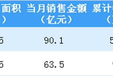2019年2月旭辉控股销售简报:销售面积同比减少13.2%(图)