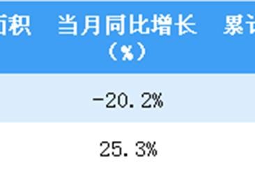 2019年2月中海地产销售金额约为210.61亿港元 同比增长27.7%(图)