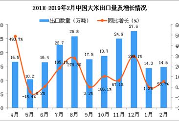 2018年2月中国大米出口量为14.6万吨 同比增长53.7%(图)