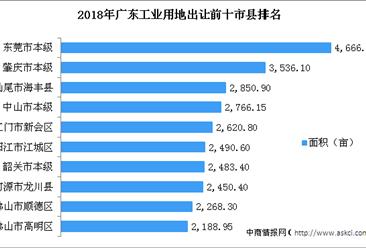 大湾区产业地产投资情报:2018年广东工业用地出让百强市县排行榜