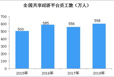 共享经济持续拉动就业  2018年共享经济平台员工数达598万(图)