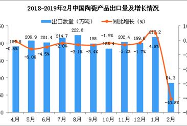 2019年2月中国陶瓷产品出口量为84.3万吨 同比下降40.8%