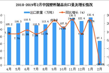 2018年1月中国塑料制品出口量为67.1万吨 同比下降26.8%