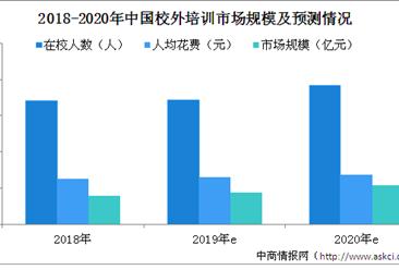 教育部部长:已整顿20万所校外培训机构 2019年校外培训市场规模及发展趋势预测(图)