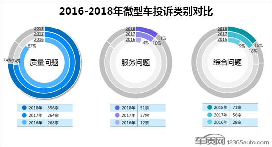 2018年中国微型车投诉排水晶岩城名及分析:众泰E200投诉最
