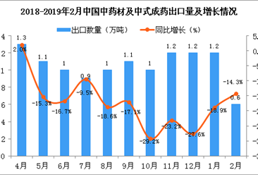 2019年2月中药材及中式成药出口量为0.6万吨 同比下降14.3%