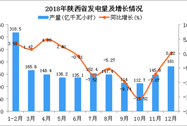 2018年陕西省发电量为1757.1亿千瓦小时 同比下降2.33%