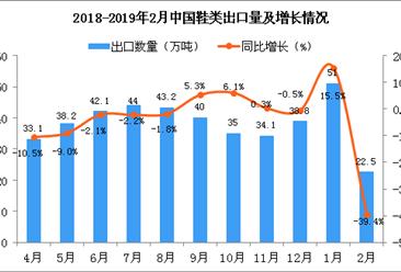 2018年2月中国鞋类出口量为22.5万吨 同比下降39.4%
