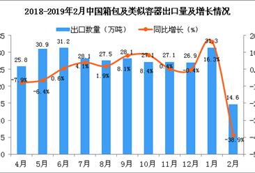 2018年2月中国箱包及类似容器出口量为14.6万吨 同比下降38.9%