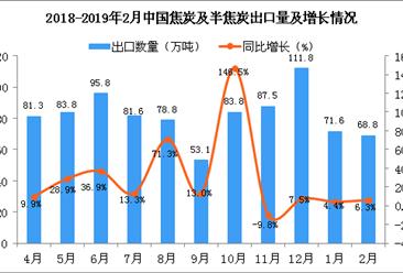 2018年2月中国焦炭及半焦炭出口量同比增长6.3%