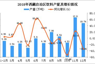 2018年西藏自治区饮料产量及增长情况分析:同比下降7.57%