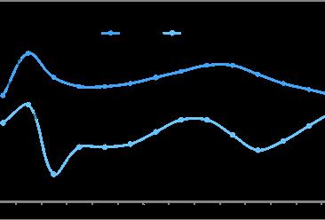 2019年2月居民消费价格cpi同比上涨1.5%:猪肉下跌4.8%(附图表)