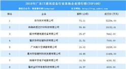 大灣區產業地產投資情報:2018年廣東IT通訊設備行業拿地企業排行榜(TOP100)