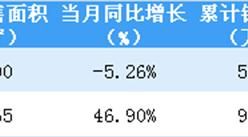 2019年2月招商蛇口销售金额83.03亿 同比增加14.63%(附图表)