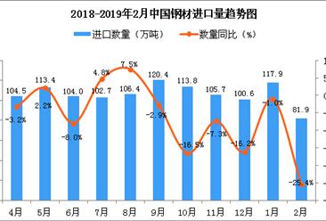 2019年2月中国钢材进口量为81.9万吨 同比下降25.4%