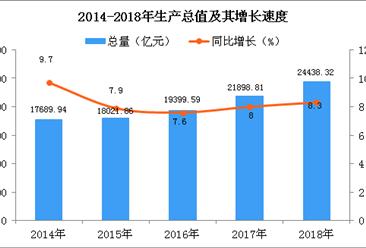 2018年陕西统计公报:GDP总量24438.32亿 常住人口增加28.96万(附图表)