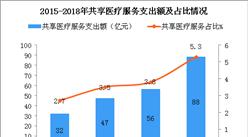共享医疗服务发展较缓  2018年共享医疗服务支出额为88亿元(图)