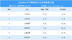 2019年2月中國乘用車企業銷量排行榜(TOP15)
