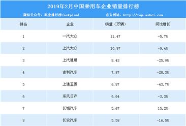 2019年2月中国乘用车企业销量排行榜(TOP15)
